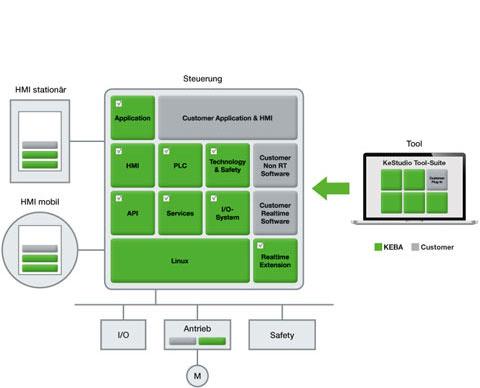 KeControl FlexCore - Das offene Steuerungssystem