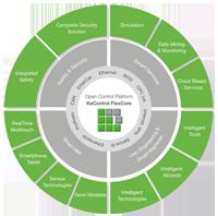 KeControl FlexCore & Industrie 4.0