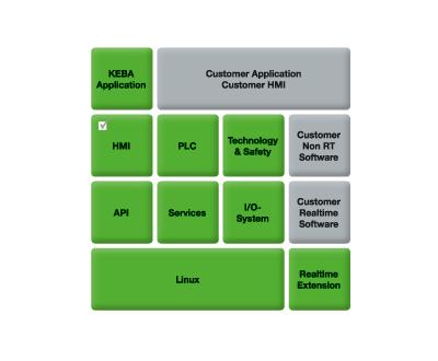 Eigenes Know-How mit KEBA Technologie-Bausteinen kombinieren