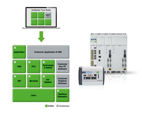 KeControl FlexCore open control system